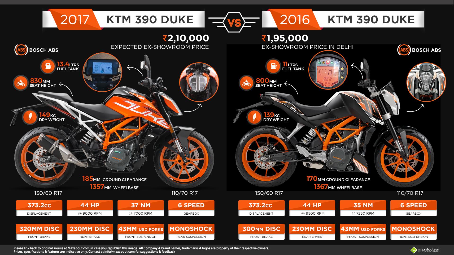 2017 KTM Duke 390 vs 2016 KTM Duke 390 1920x1080