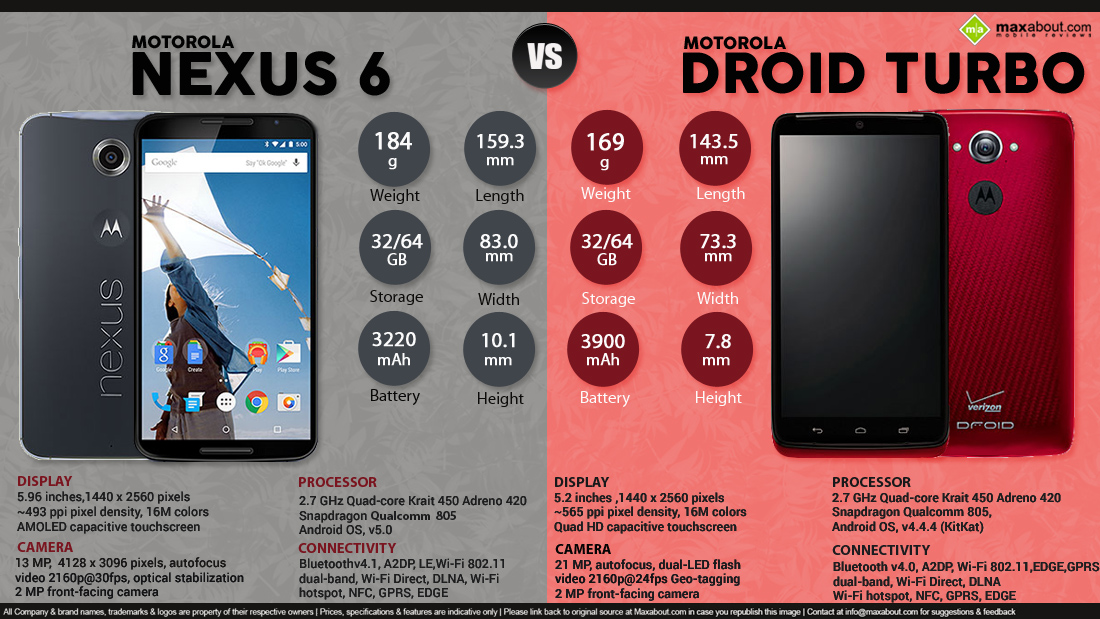 Free Download Motorola Nexus 6 Vs Motorola Droid Turbo 1100x619 For Your Desktop Mobile Tablet Explore 49 Droid Turbo Wallpaper Size Droid Turbo Wallpaper Size Droid Turbo 2 Wallpaper Motorola Droid Turbo Wallpapers