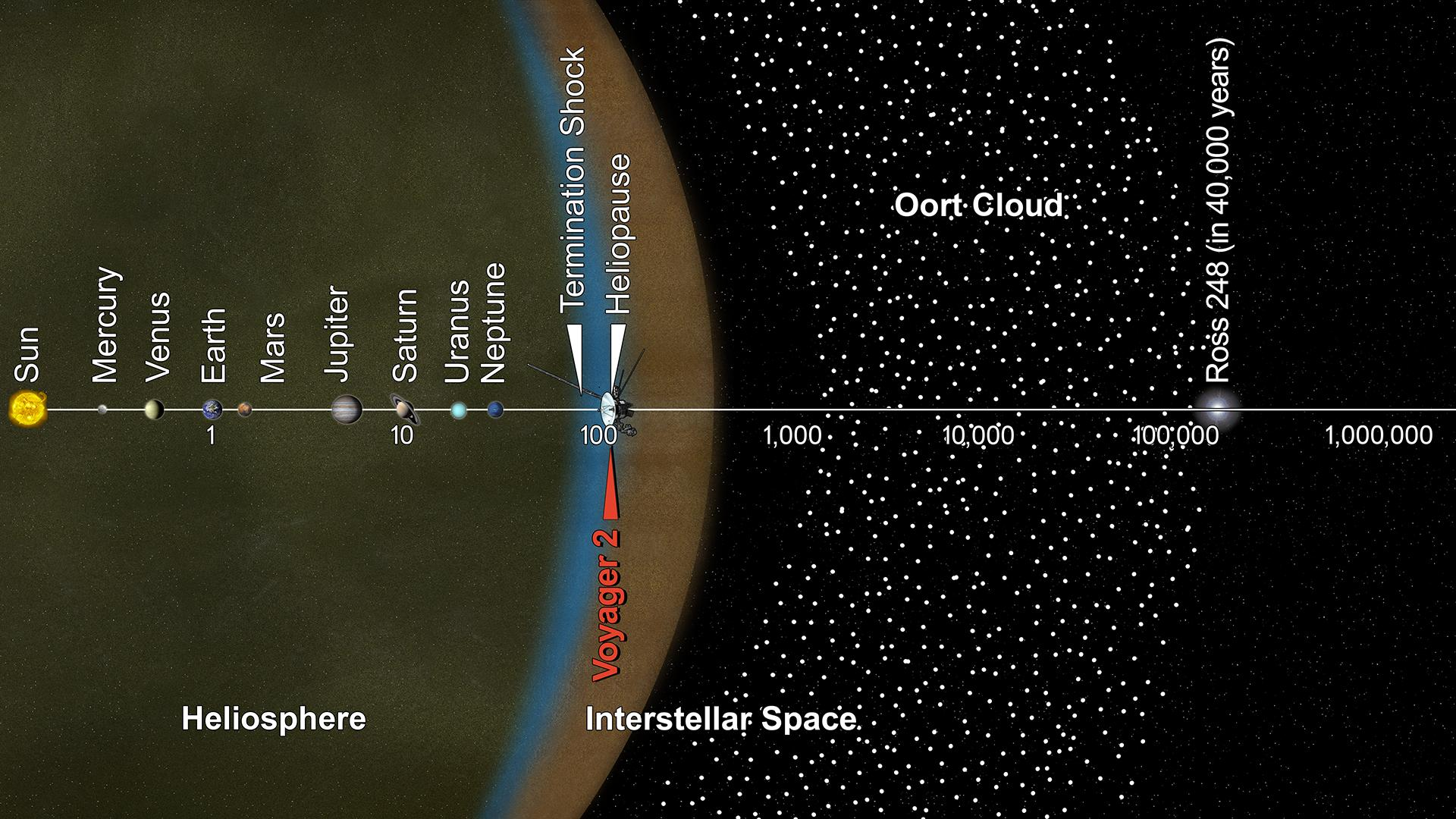 Space Images Voyager 2 and the Scale of the Solar System Artist 1920x1080