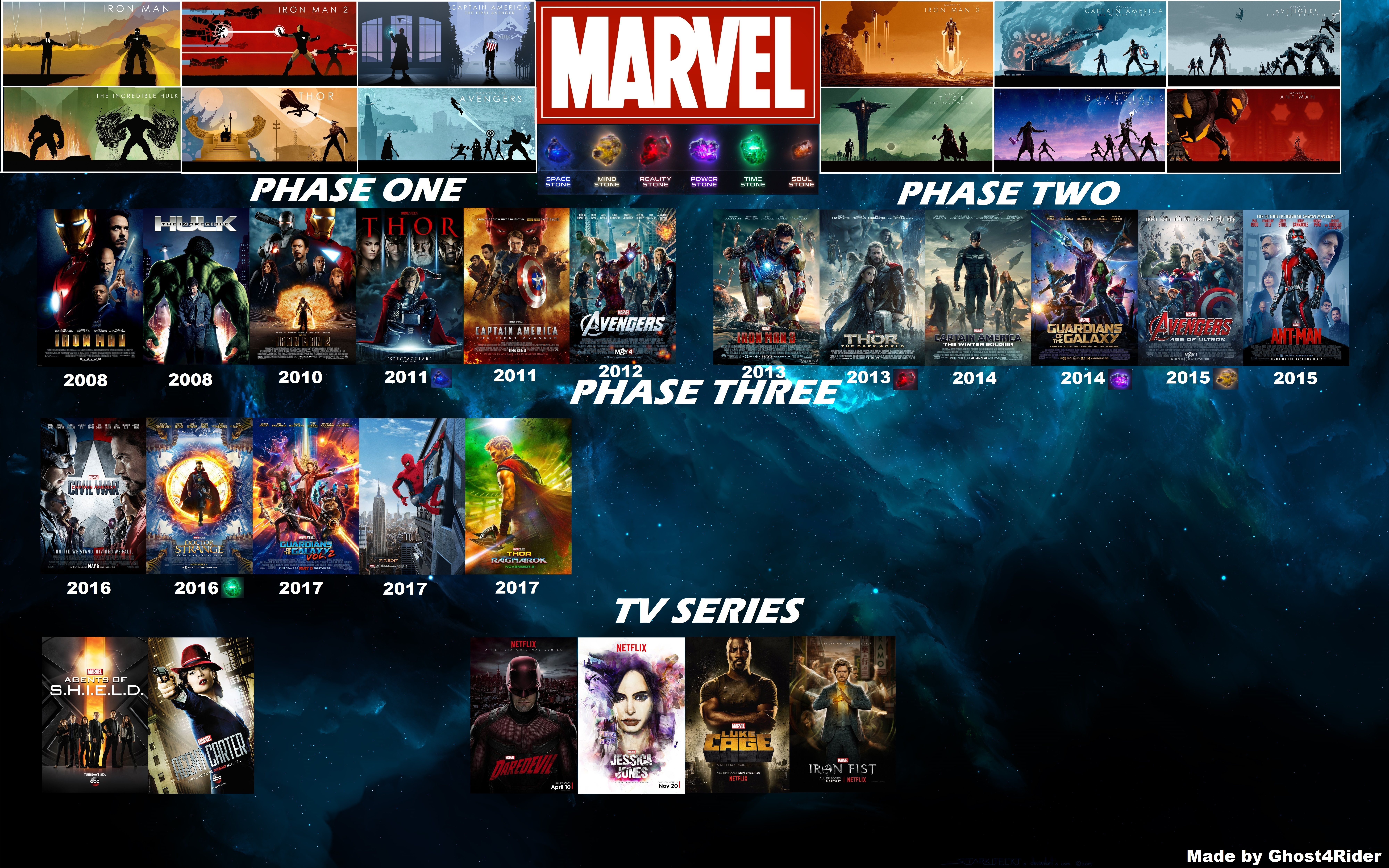Marvel Cinematic Universe Timeline by Ghost4Rider by 8000x5000