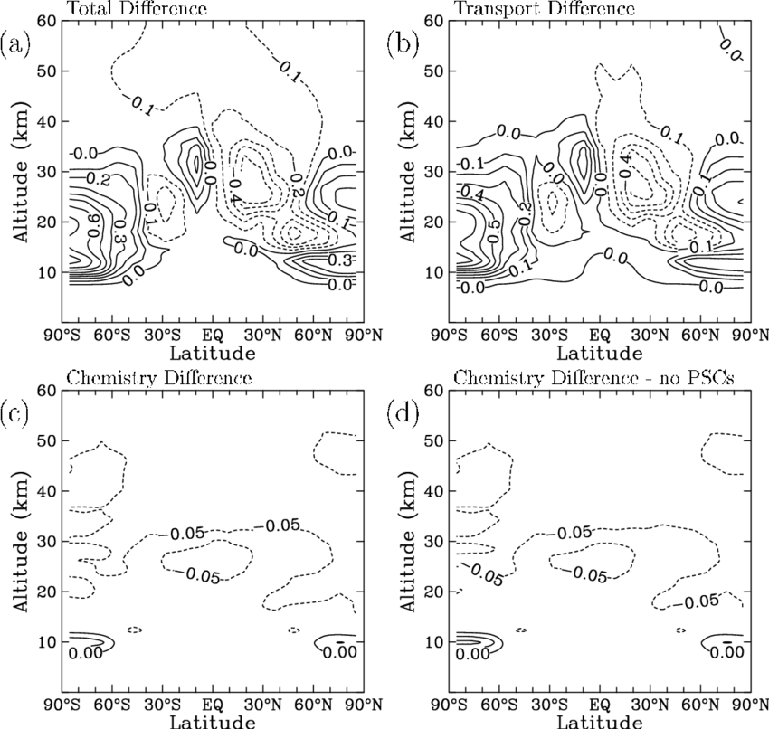 October Cl y mixing ratio differences ppbv between the LLNL and 850x806