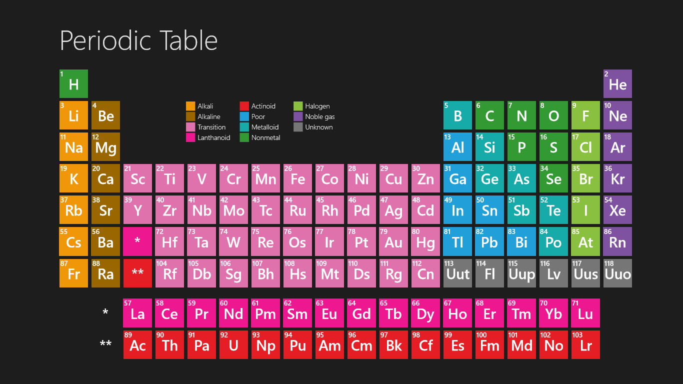 wallpapers for periodic table wallpaper hd 1366x768