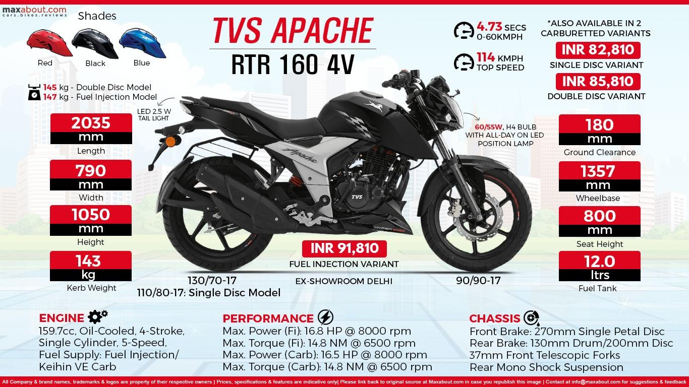 Infographic TVS Apache RTR 160 4V 1366x768
