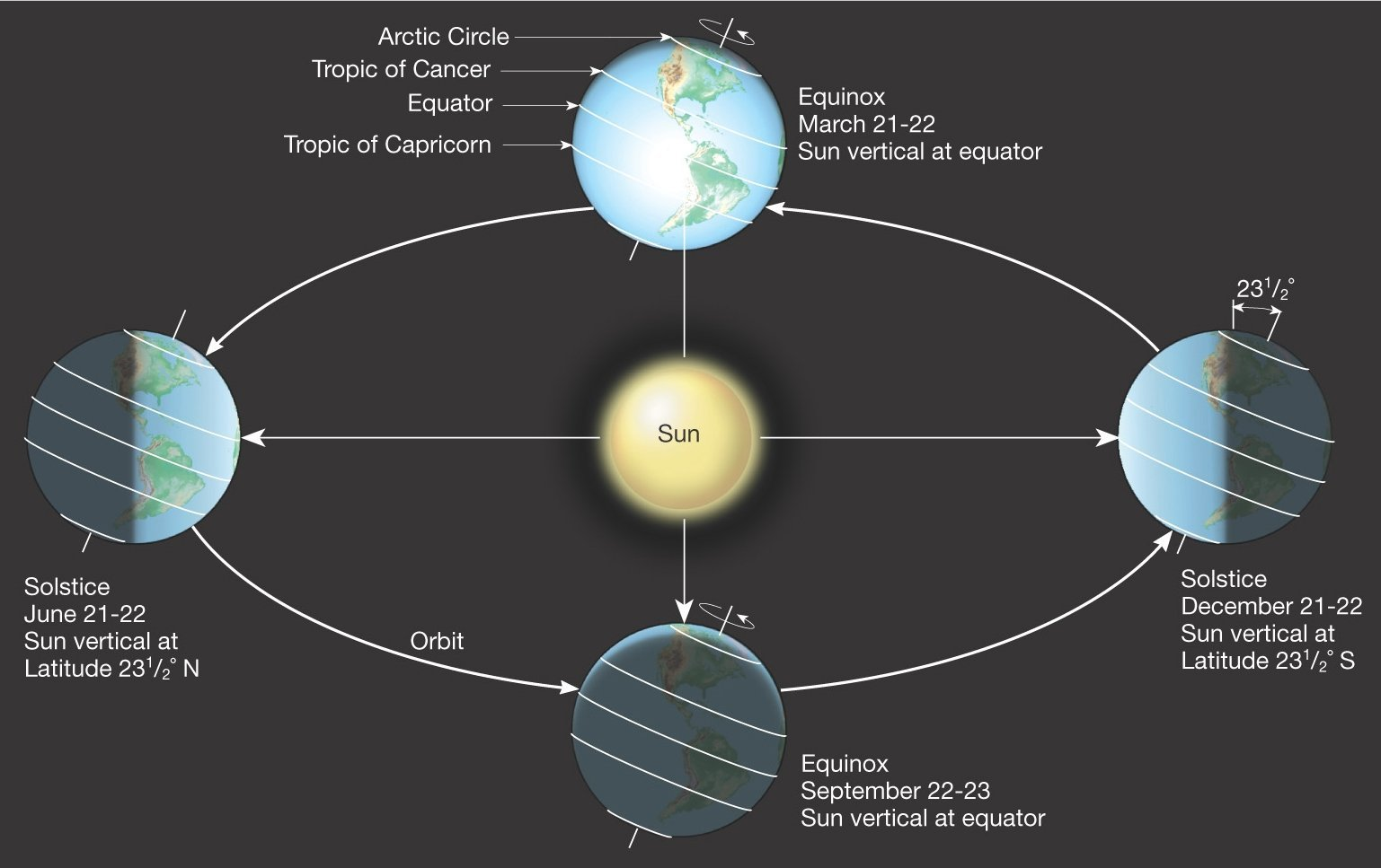 The day of equinox and solstice 2019   the exact time of the 1537x967
