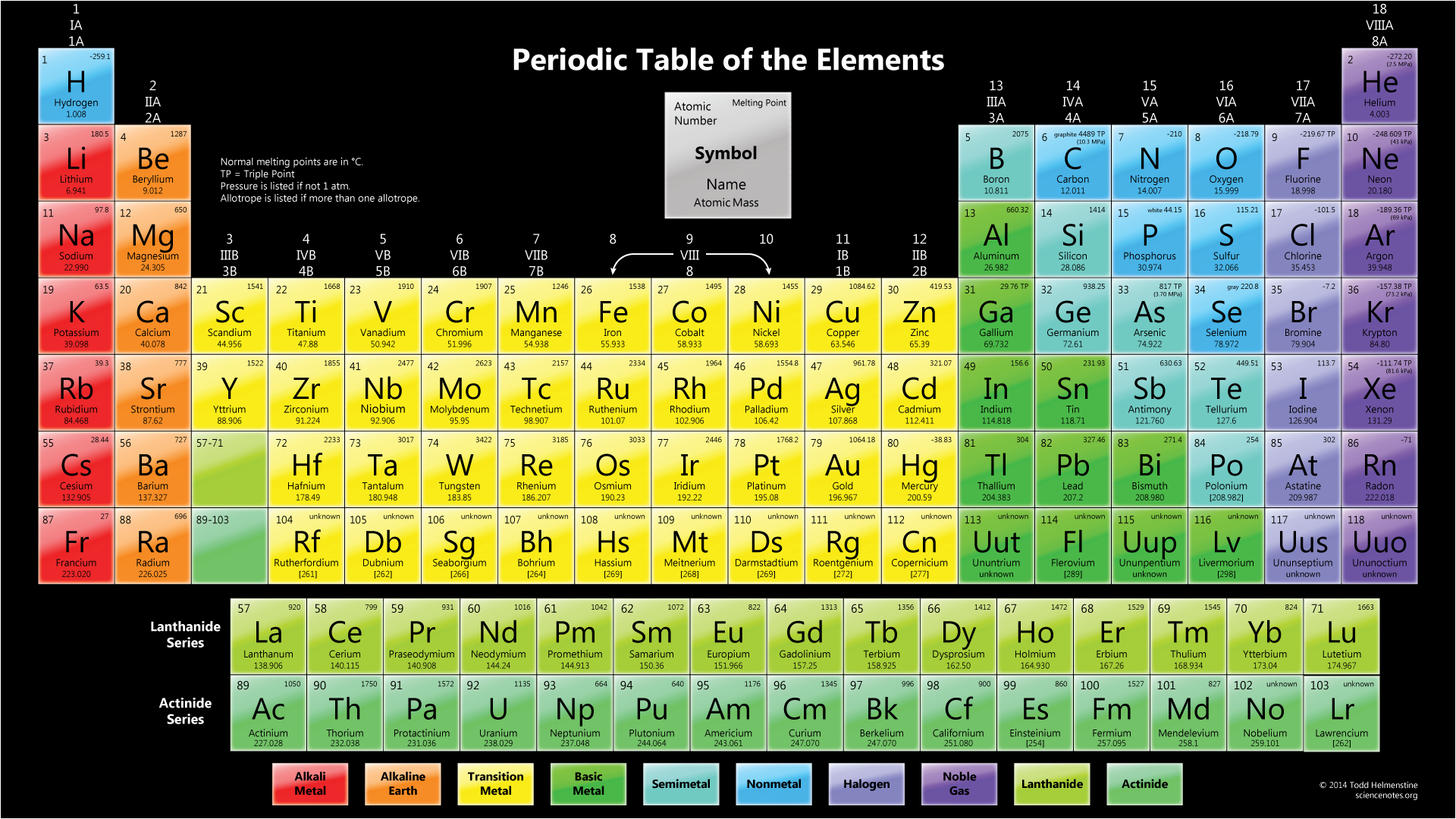 Wallpaper a table wallpapersafari color periodic table with melting points dark background 1920x1080 urtaz Image collections