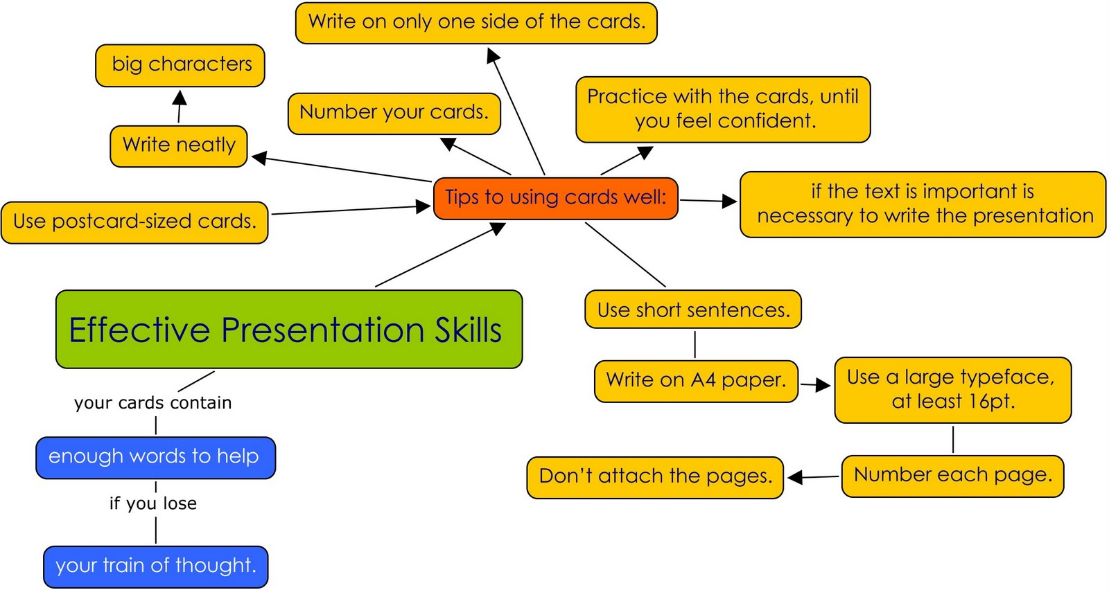 Mind Map With Effective Presentation Tips   Hot Girls Wallpaper 1600x852