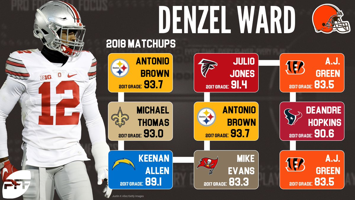 Pro Football Focus on Twitter Denzel Ward will face some tough 1200x675