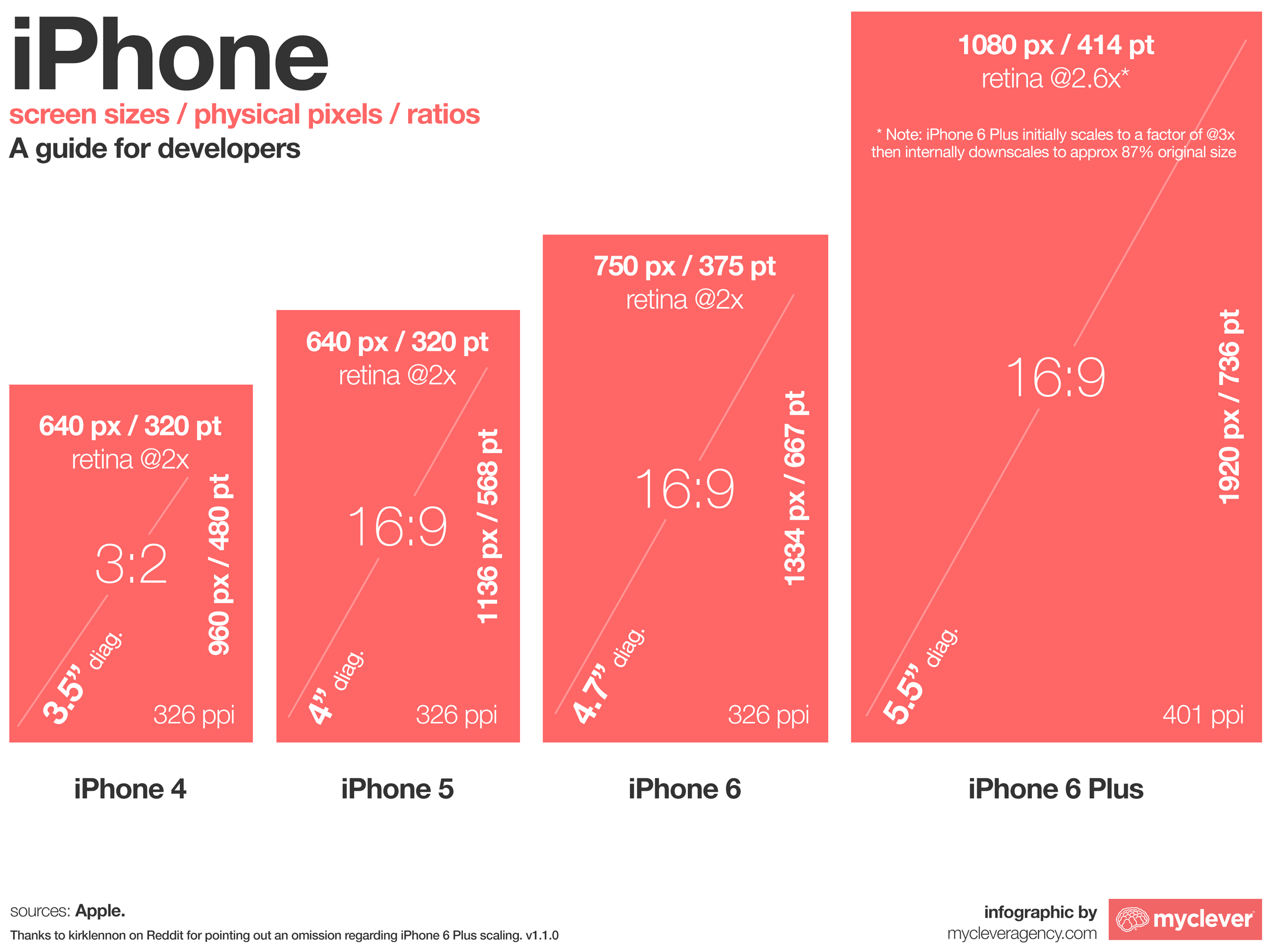 The iPhone 6 and iPhone 6 Plus 2672x2001