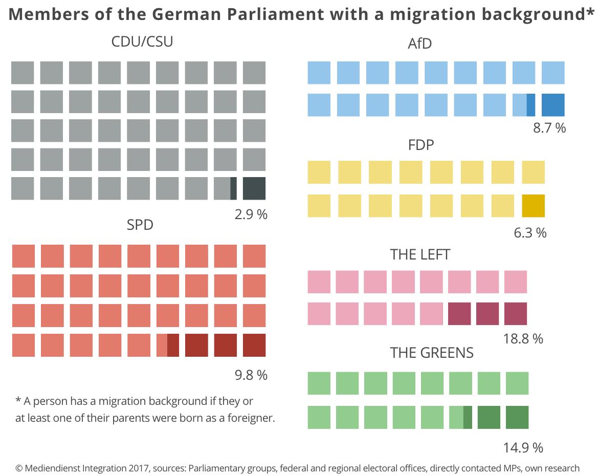 58 MPs have a Migration Background Artikel MEDIENDIENST 1171x928