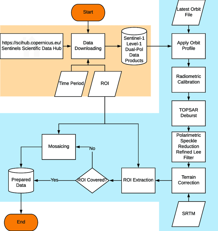 Flowchart of Sentinel 1 data preparation Module with orange 850x899