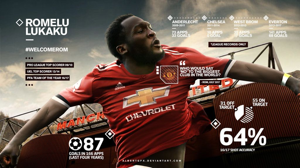 Romelu Lukaku Manchester United Wallpaper by AlbertGFXdeviantart 1024x576