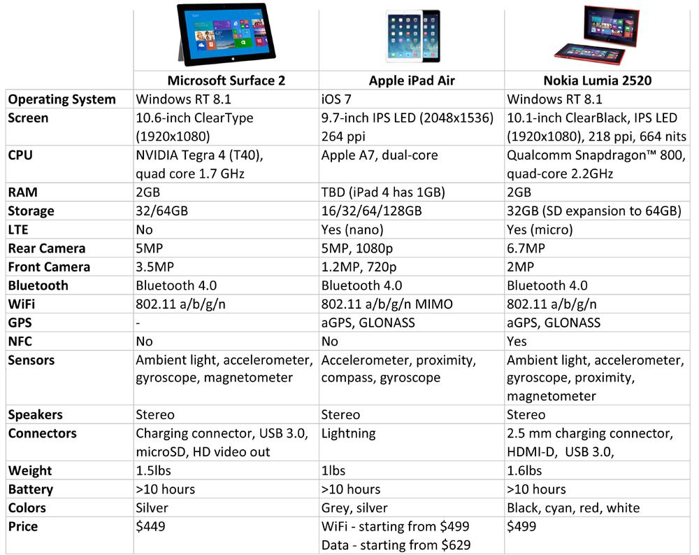2520 vs Microsoft Surface 2 vs iPad Air Specs Comparison Table 1000x793