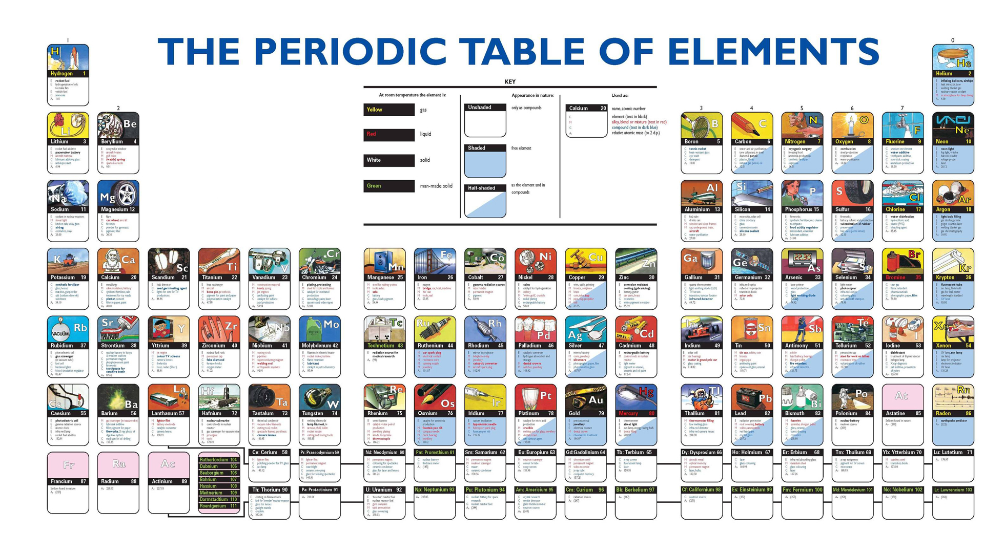 Table of elements wallpaper wallpapersafari - Periodic table of the chemical elements ...