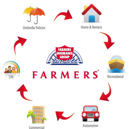 Renters Com: [48+] Farmers Insurance Wallpaper On WallpaperSafari