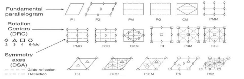 Representation of the 17 wallpaper groups their standard notation and 1024x333