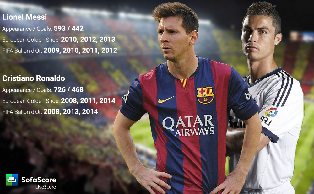 Lionel Messi vs Cristiano Ronaldo 2015 1000x618