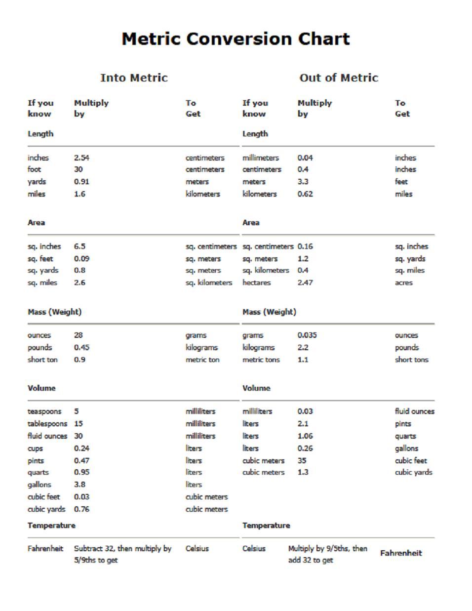 Free download Measurement Printable Metric Conversion Chart ...