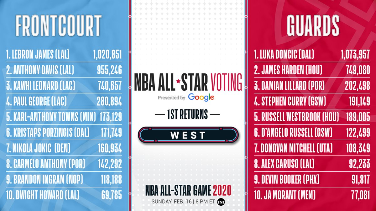 2020 NBA All Star on Twitter The first WEST returns from 1200x675