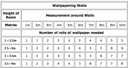 Wallpaper Calculator Interior Design students must know Pinterest 531x283
