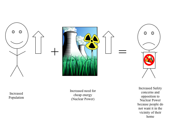 pro and cons nuclear energy - Khafre