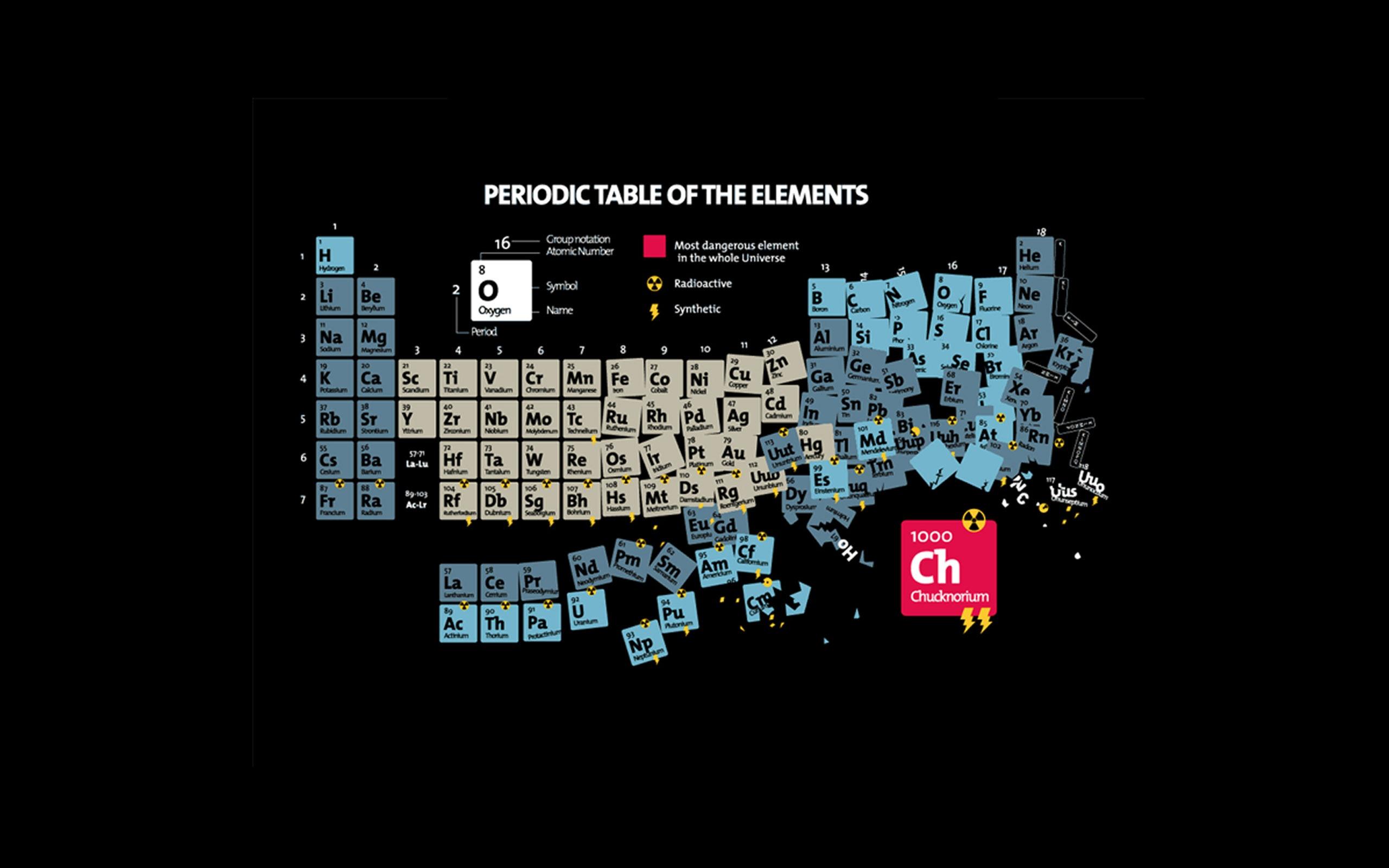 48+ Table of Elements Wallpaper on WallpaperSafari