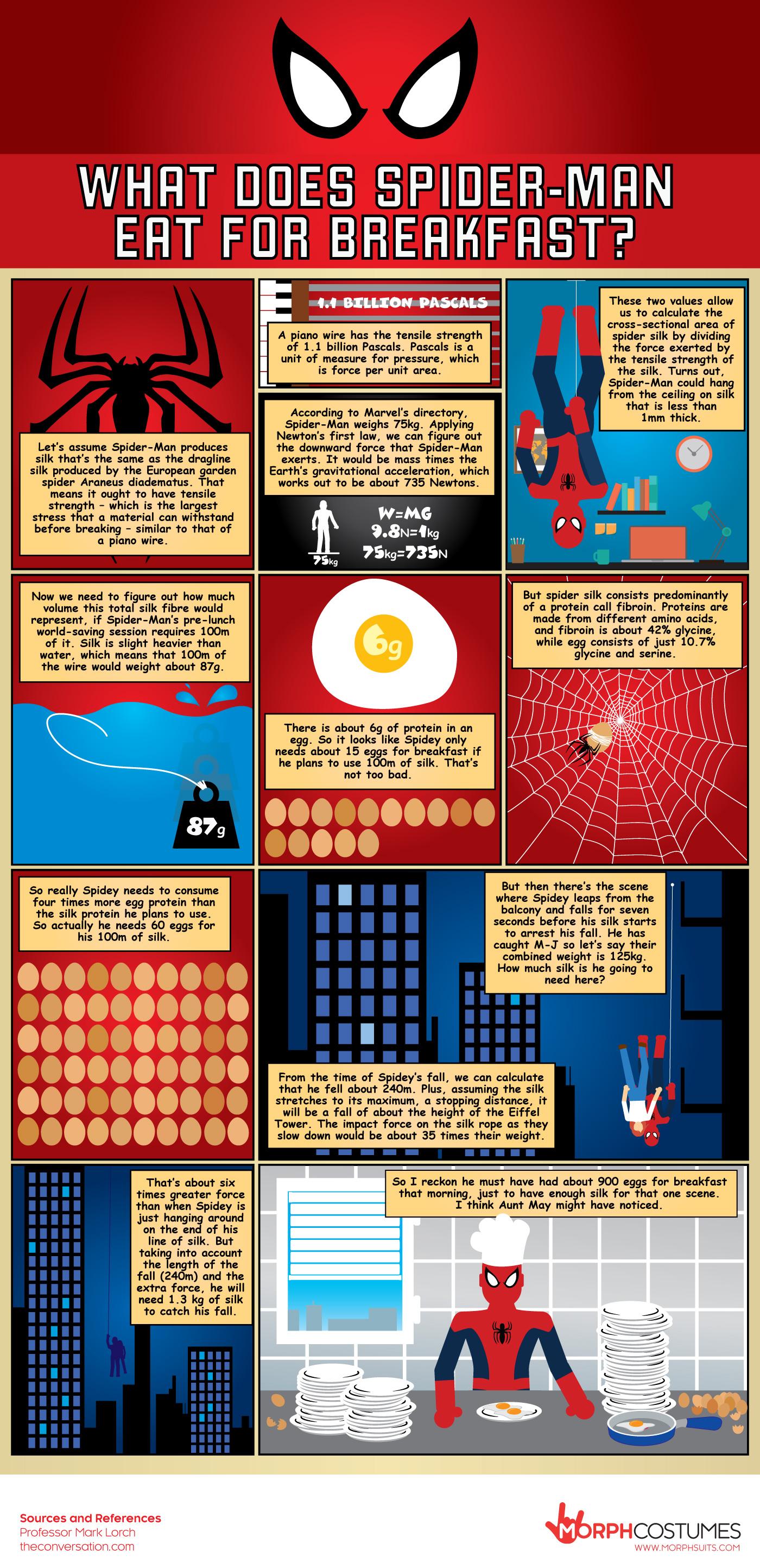 What does spiderman eat for breakfast infographic strange beaver