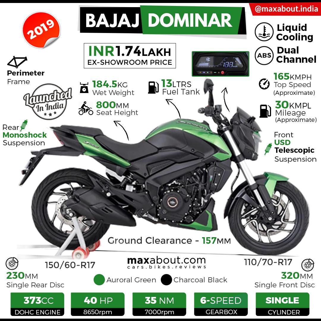 2019 Bajaj Dominar 400 Tech Specs Price in India 1080x1080