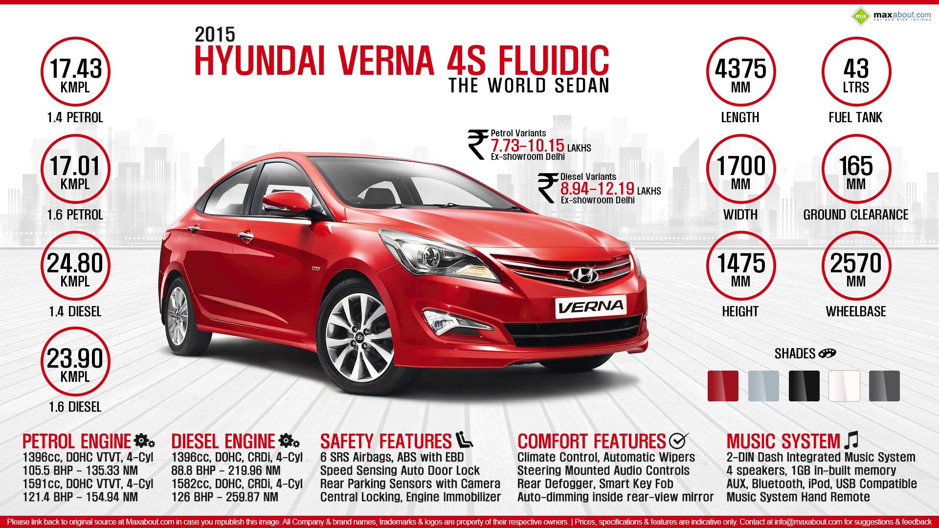 2015 Hyundai Verna 4S Fluidic   The World Sedan 1920x1080