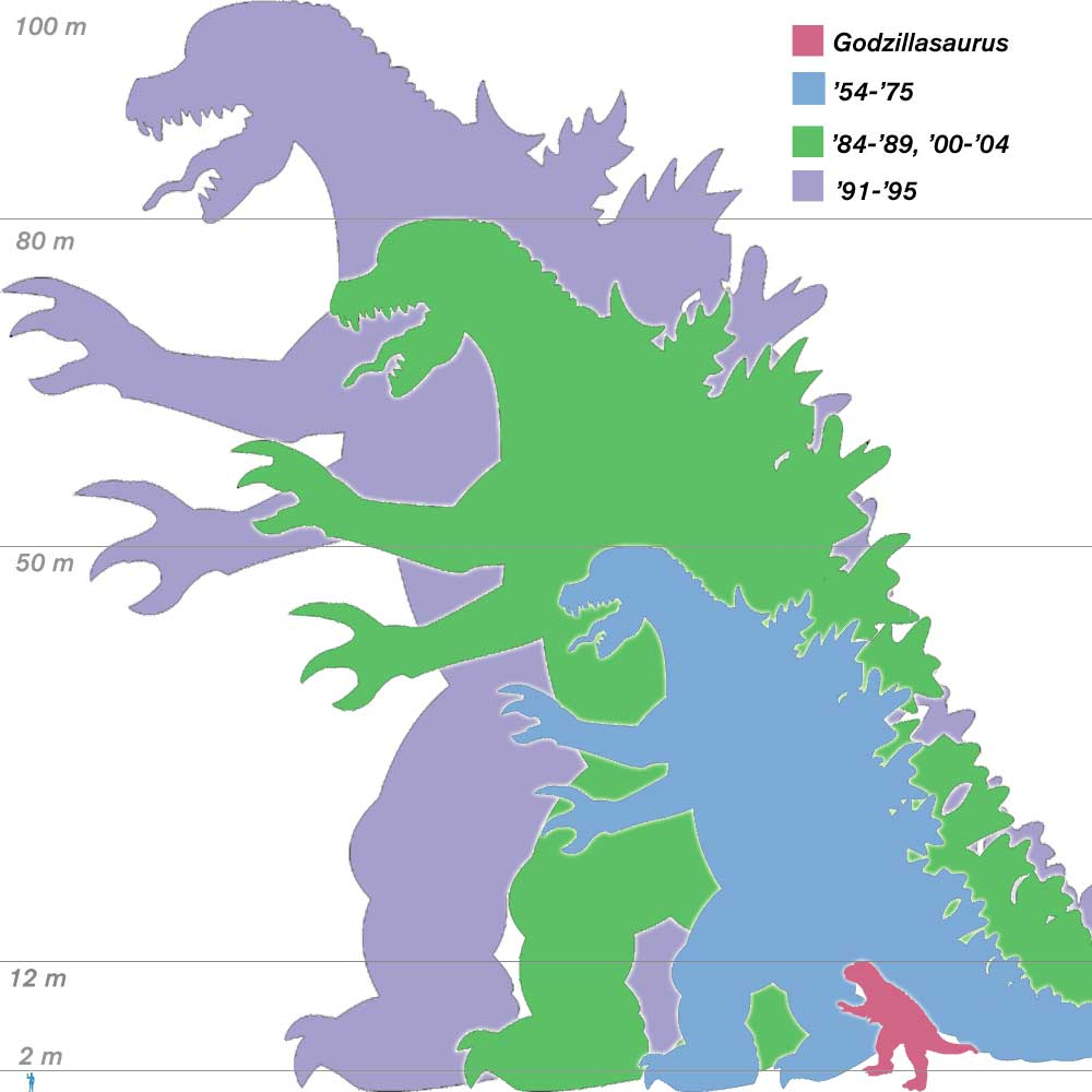 Godzilla Sizes Comparison Chart   Godzilla fotografia 25551827 1000x1000
