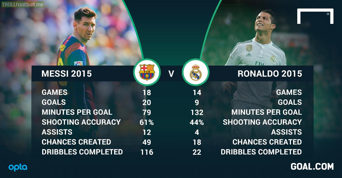 Messi vs Ronaldo Goals 2015 1200x627
