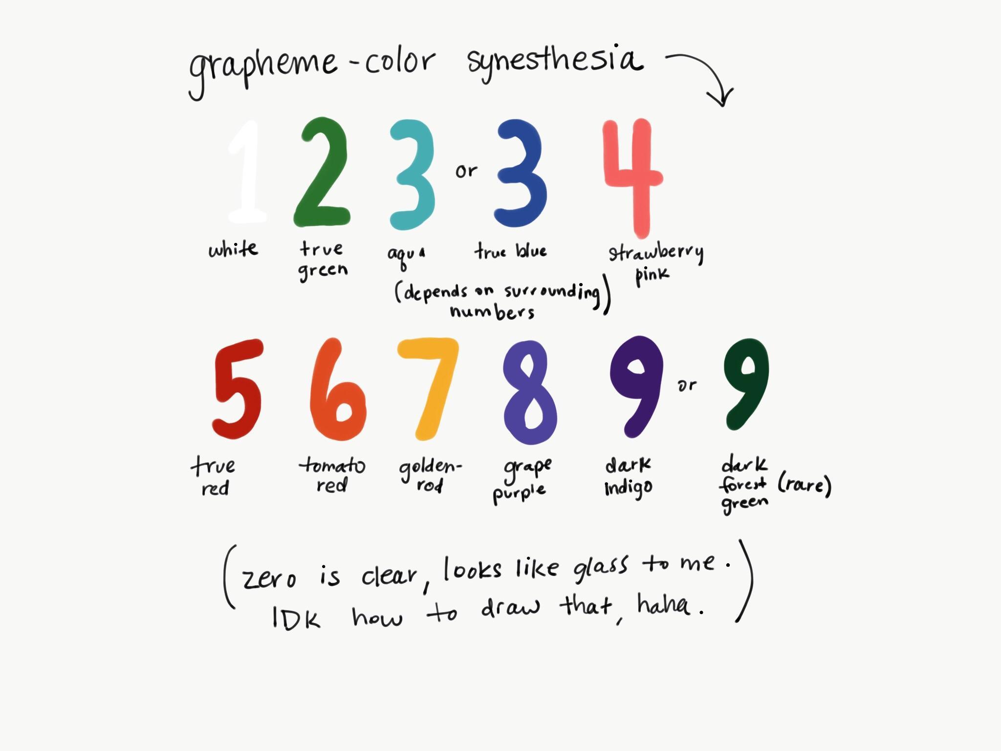 My grapheme color synesthesia Synesthesia 2048x1536