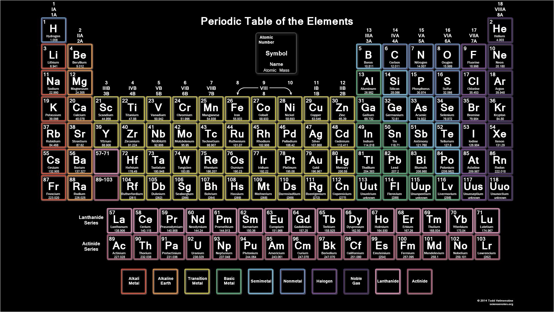 1440x900 periodic table wallpaper - photo #10