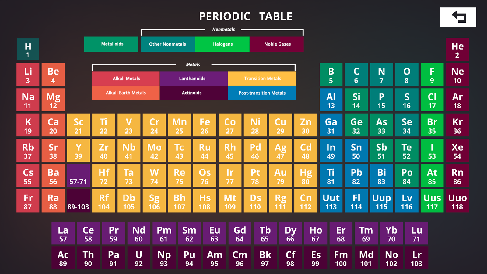 76+ Periodic Table Wallpaper on WallpaperSafari