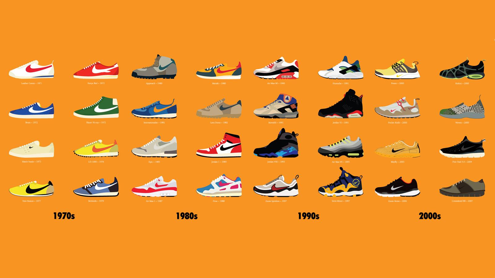 baratas para descuento apariencia estética calidad y cantidad asegurada 47+] Nike Sneaker Wallpaper on WallpaperSafari