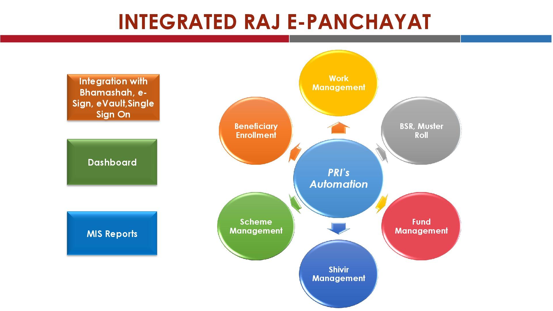 Panchayati Raj   e panchayat 1920x1080