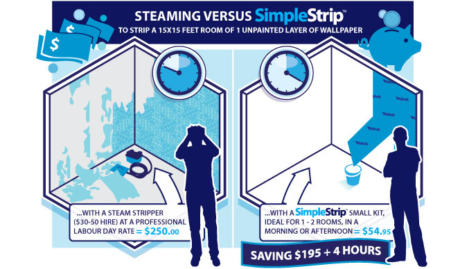 SimpleStrip Wallpaper Removal Products 677x388