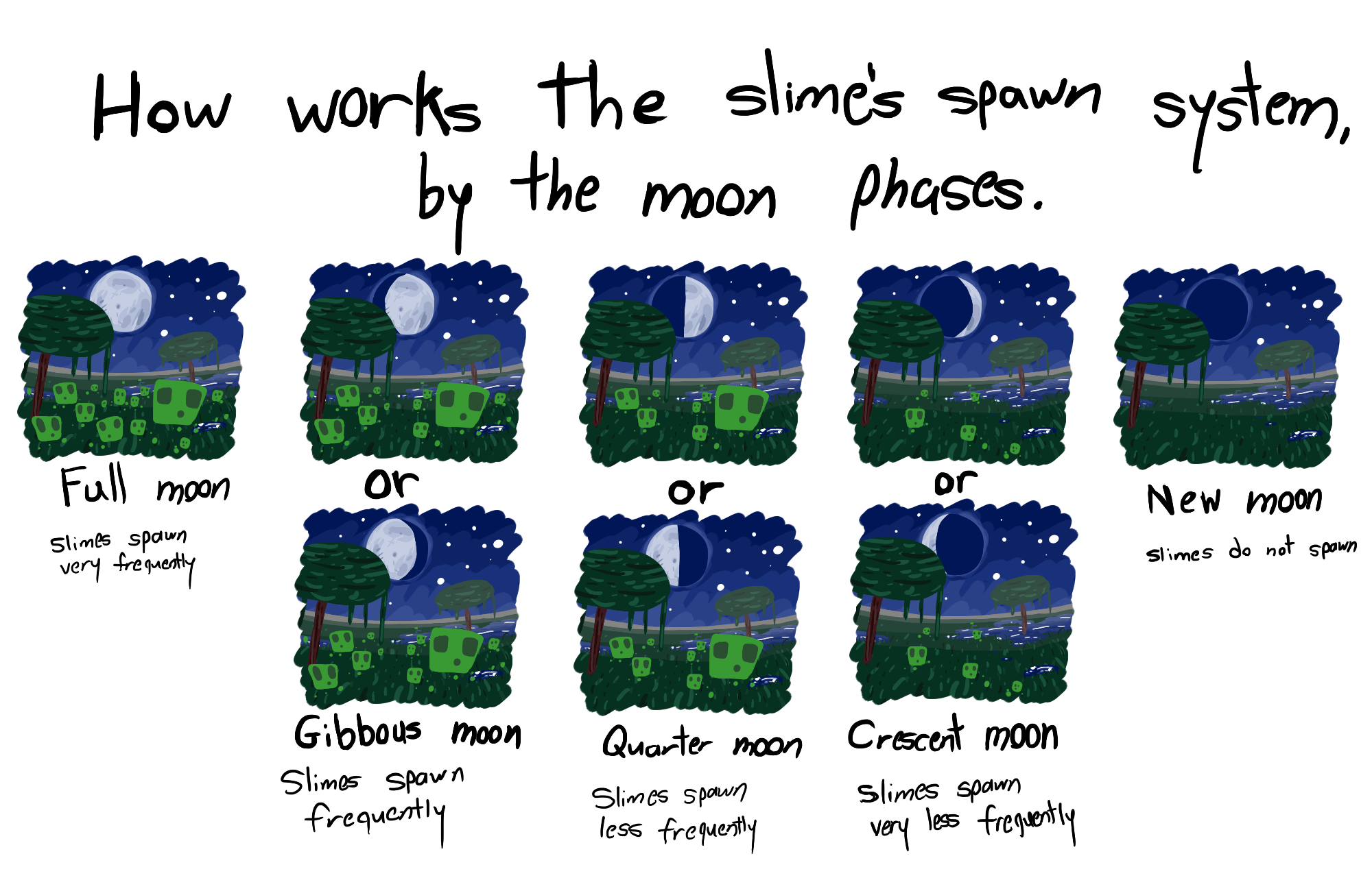 Minecraft slime moon phase spawn system by WizzDono 2000x1300