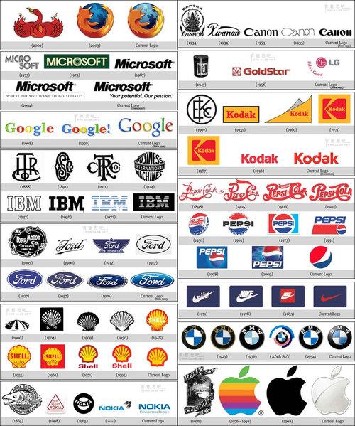 Famous Logos Logo Wallpaper 500x599