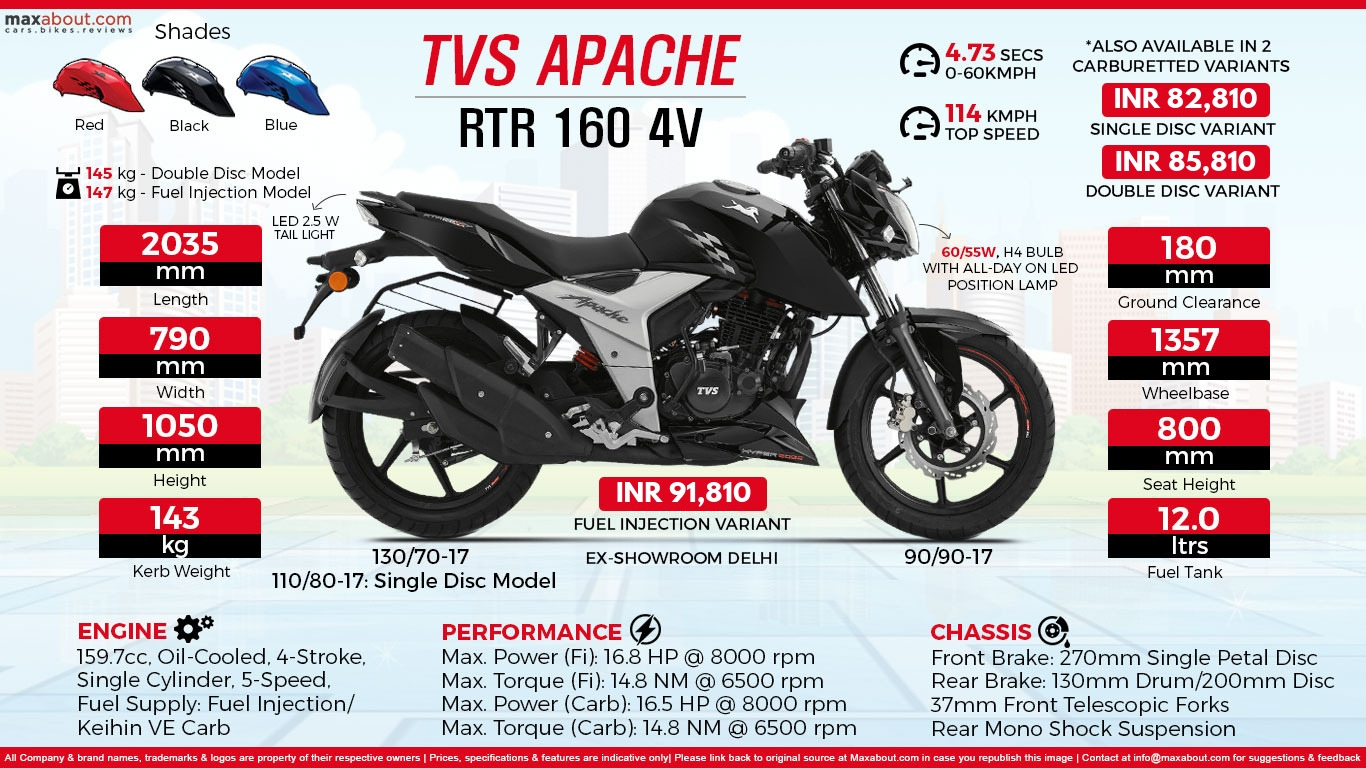 Awesome 18 Apache Rtr 160 4V Wallpapers On Wallpapersafari Alphanode Cool Chair Designs And Ideas Alphanodeonline