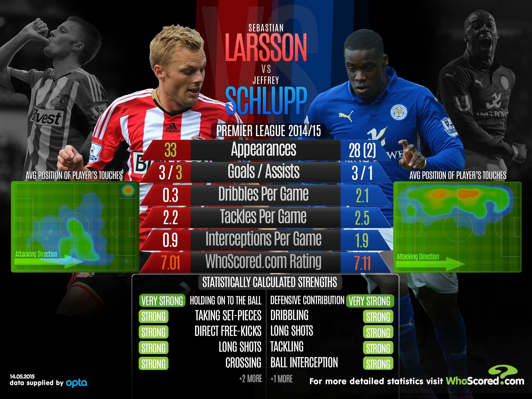 Sunderland vs Leicester Statistical preview as relegation 2048x1536