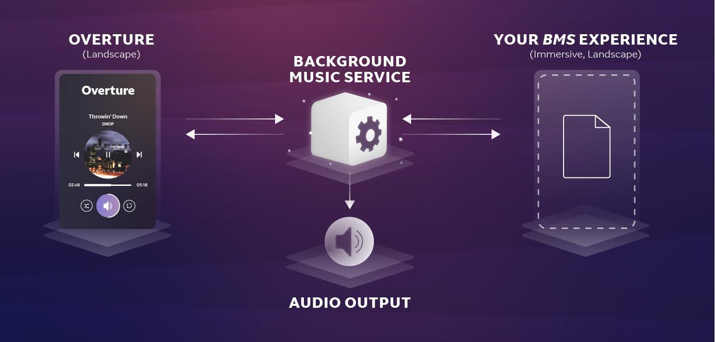 Background Music Service Magic Leap 1440x690
