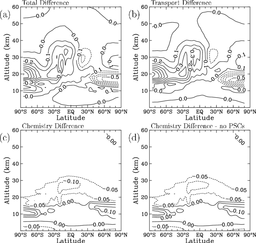 October Cl y mixing ratio differences ppbv between the GSFC and 850x806