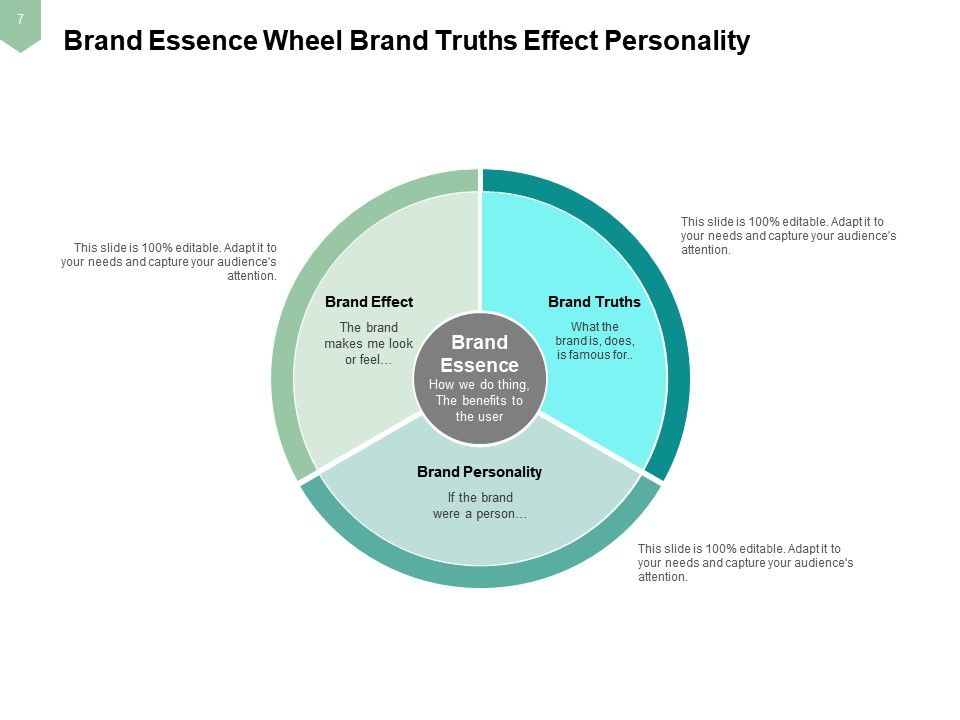 Brand Essence Unifying Creates Focus Guide Actions Internal 960x720