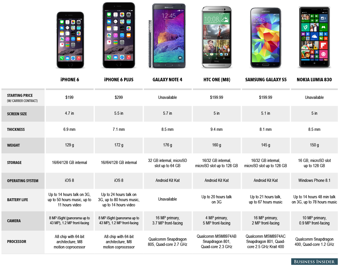 iPhone 6 vs the world Heres how Apples new iPhones compare to 1175x923