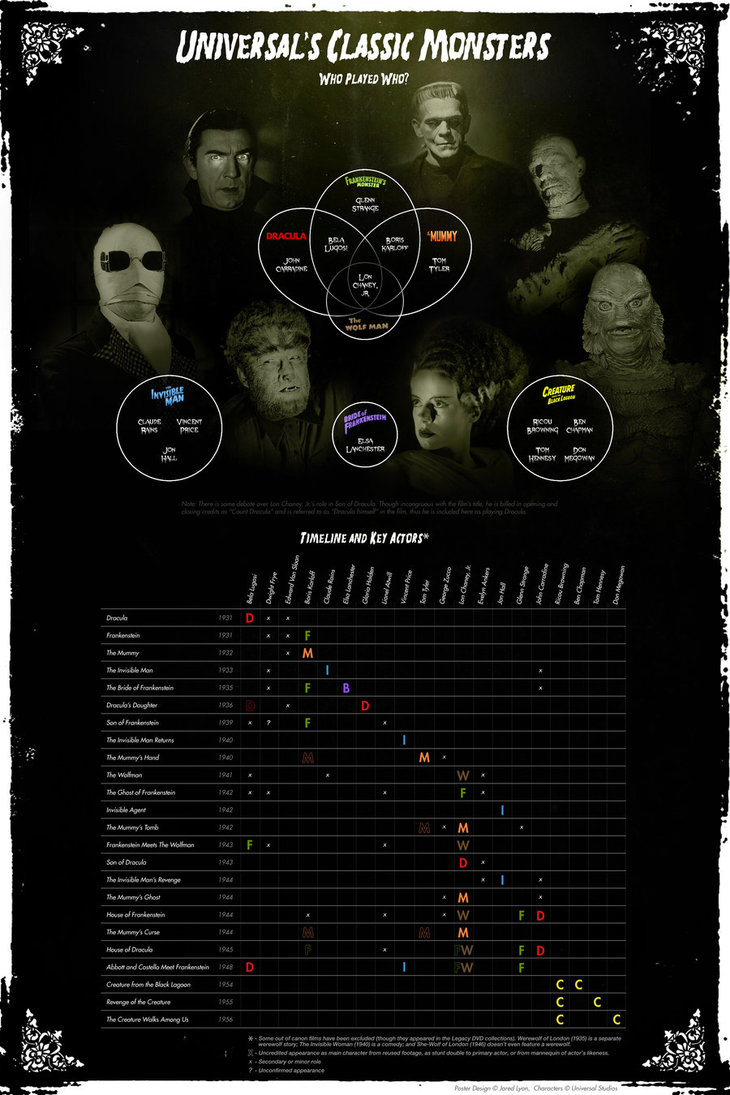 Classic Monsters Wallpaper Universals classic monsters 730x1095