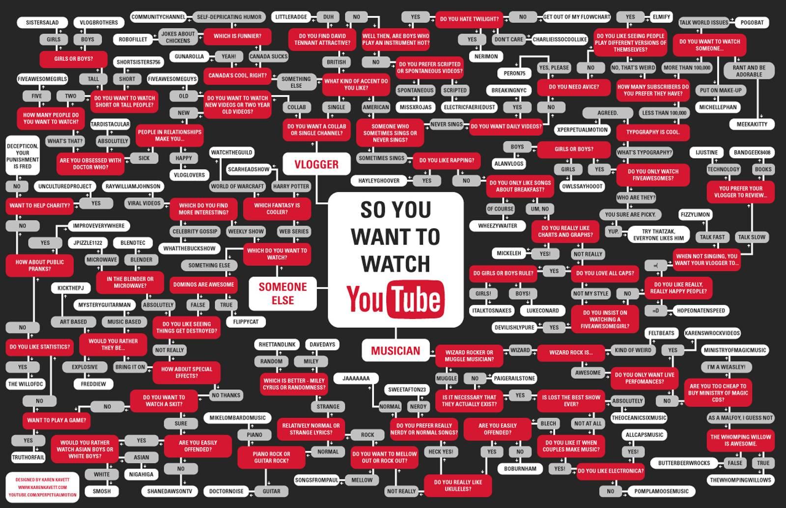 YouTube Desktop Wallpaper - WallpaperSafari