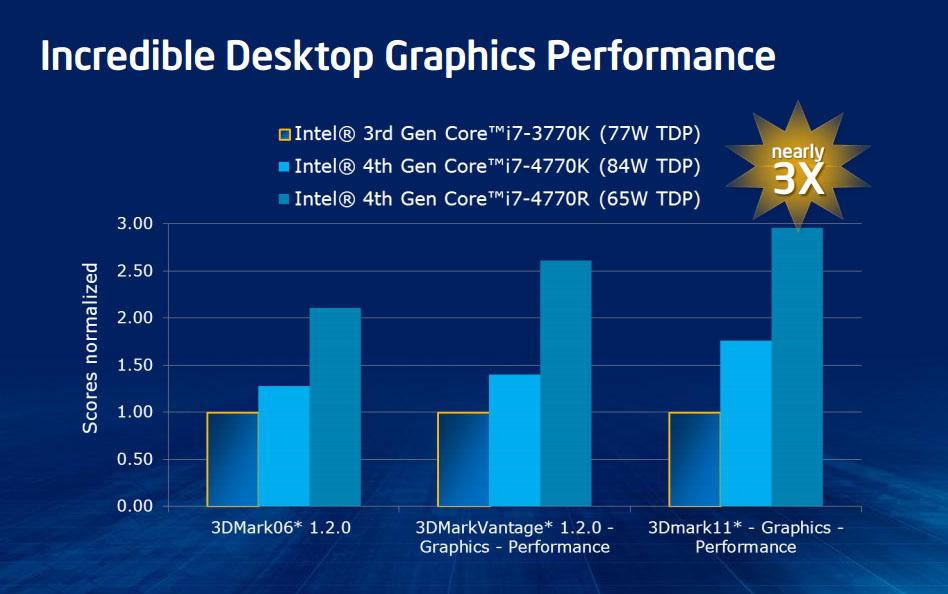 download Intel apresenta o HD Graphics 5000 grficos das CPUs 948x594