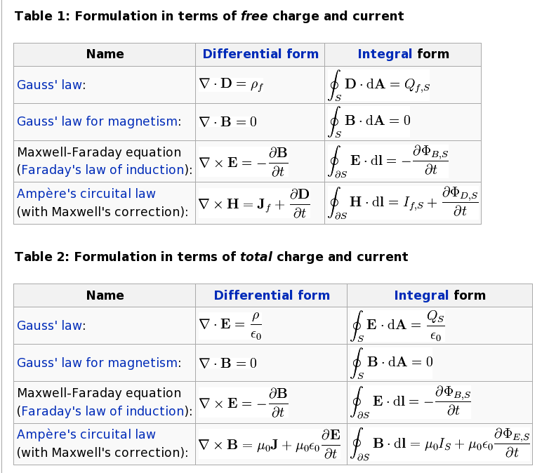 Electricity Differential Equations