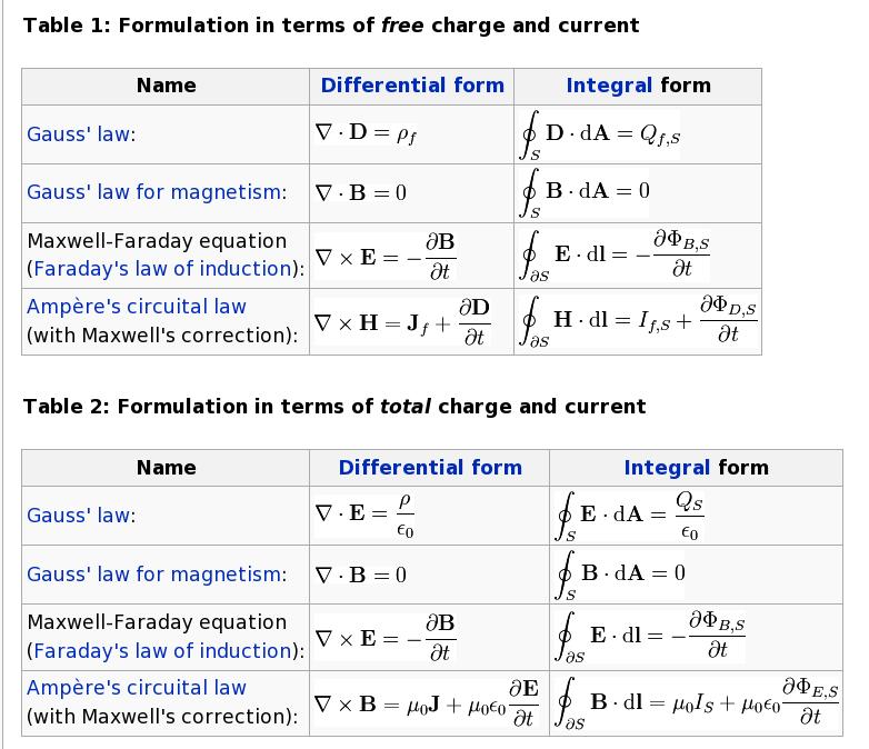 Maxwell's Equations Wallpaper - WallpaperSafari