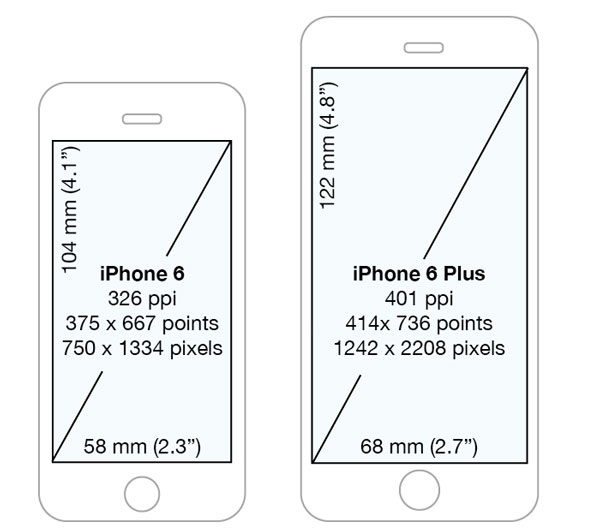 Comparing iPhone 6 and 6 Plus 600x531